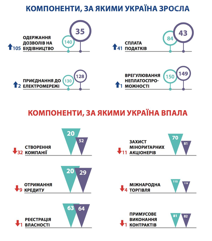 Чому Україна піднялась у цьогорічному рейтингу Doing Business та впаде в наступному? , фото-1