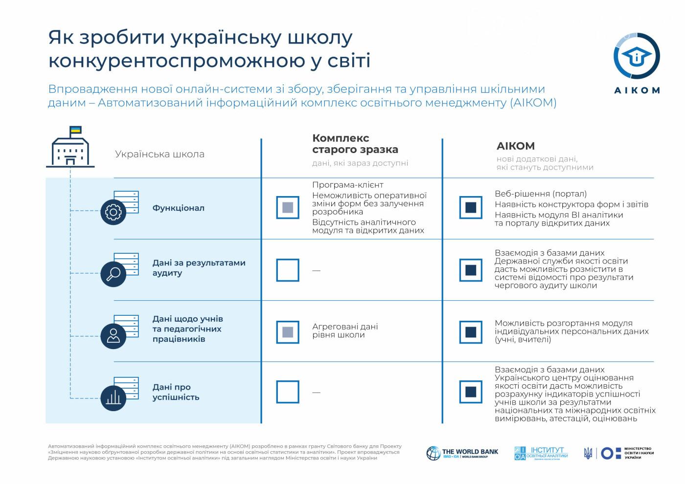 Школи і дитсадочки Кам'янець-Подільського приєднають до нової системи управління для підвищення якості освіти , фото-1
