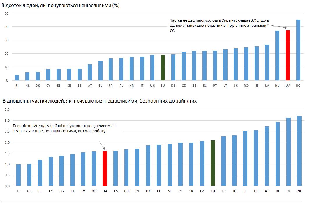 Безробіття серед молоді: дрібниця чи вирок?, фото-3