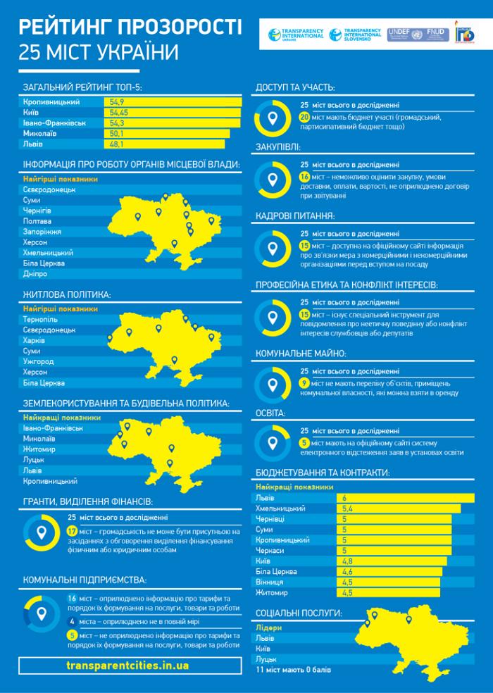 Кам'янець-Подільський у рейтингу відкритості українських міст, фото-1