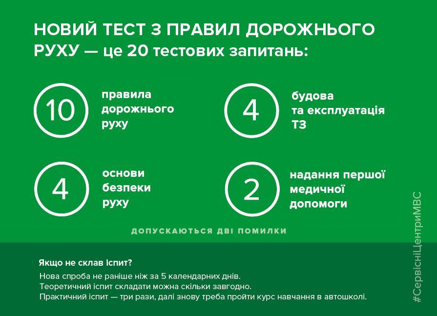 З 1 липня в Україні складатимуть іспити за новими екзаменаційними питаннями з ПДР , фото-1