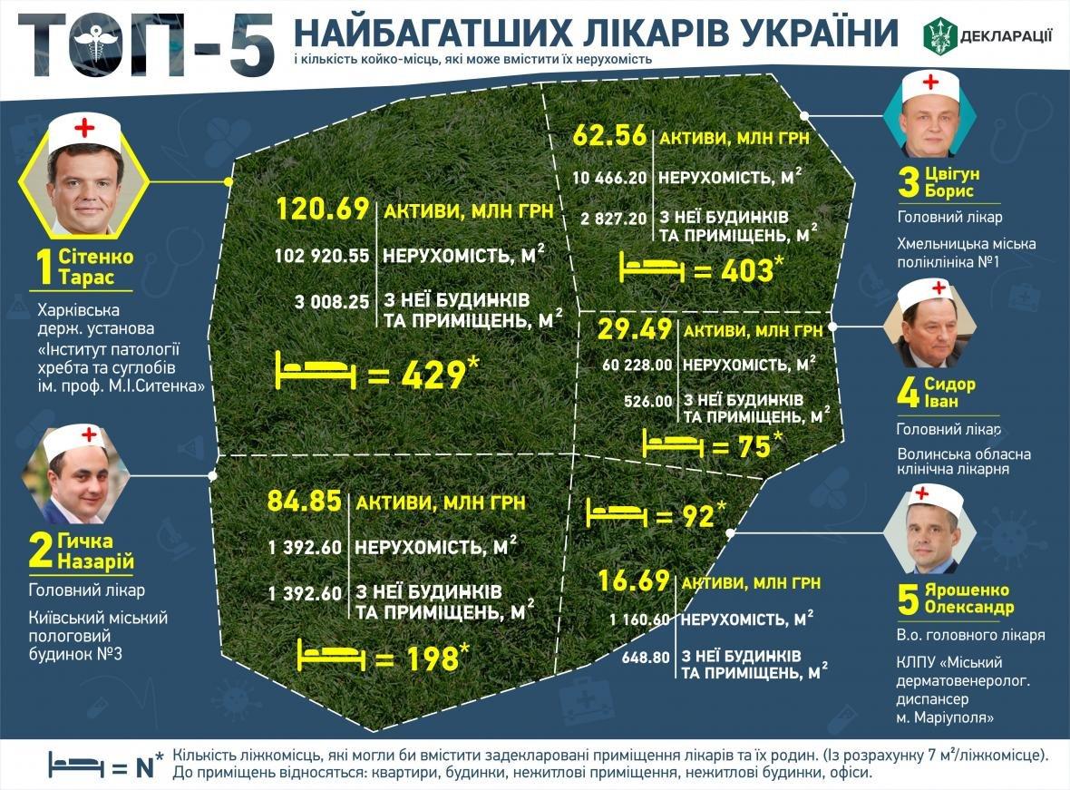 Кам`янчанин потрапив у рейтинг Топ-5 найбагатших лікарів України, фото-1