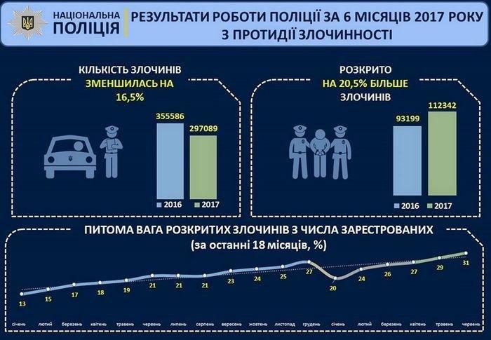За півроку роботи національна поліція знизила злочинність до 22 %, фото-1