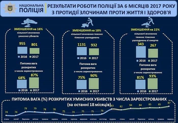 За півроку роботи національна поліція знизила злочинність до 22 %, фото-2