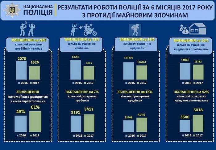 За півроку роботи національна поліція знизила злочинність до 22 %, фото-3