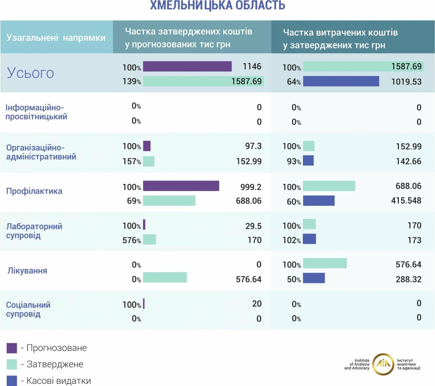 У Хмельницькій області вкотре перевиконують план боротьби зі СНІДом, фото-1