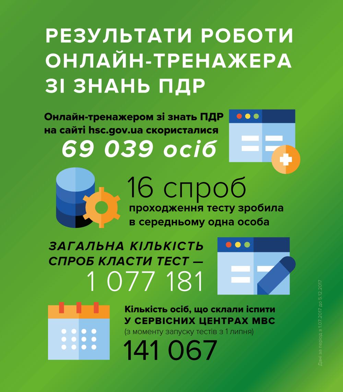 Понад мільйон разів громадяни перевірили знання ПДР, фото-1