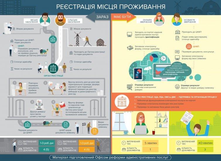 """""""40 хвилин на прописку"""": в Україні змінено правила прописки, фото-2"""