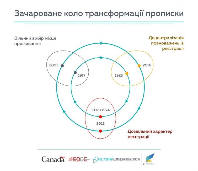 """""""40 хвилин на прописку"""": в Україні змінено правила прописки, фото-1"""