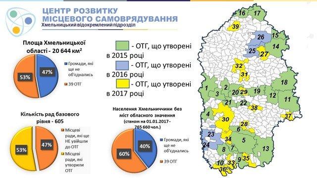 Реформи на Хмельниччині: реорганізація районного рівня, фото-2