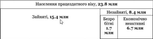Кожен десятий  VS кожен третій: Який реальний рівень безробіття в Україні, фото-1