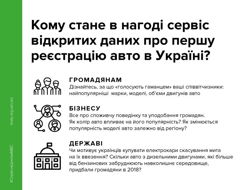 В Україні запустили сервіс на основі відкритих даних про першу реєстрацію авто , фото-1