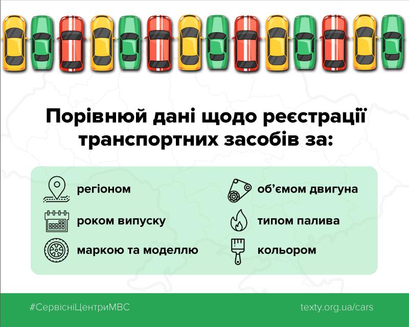 В Україні запустили сервіс на основі відкритих даних про першу реєстрацію авто , фото-2