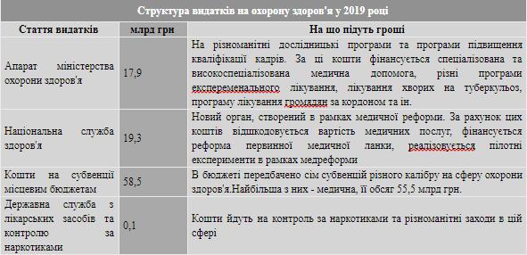Медицина України у 2019-му: чи є у проекті бюджету 2019 реформа медичної галузі, фото-1