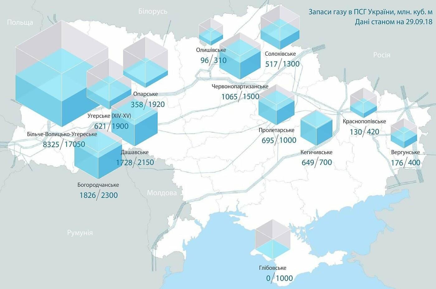 Winter is coming: чи вистачить Україні газу, щоб перезимувати, фото-1