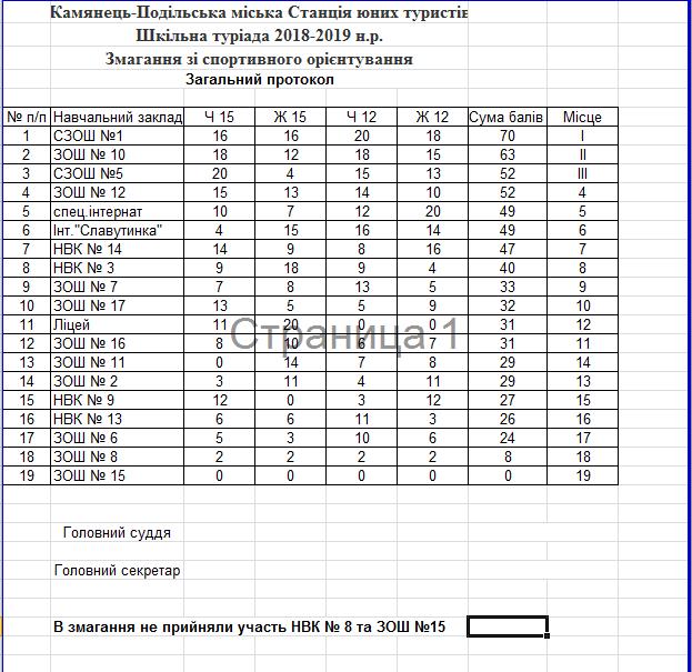 Шкільна туріада визначила призерів, фото-1