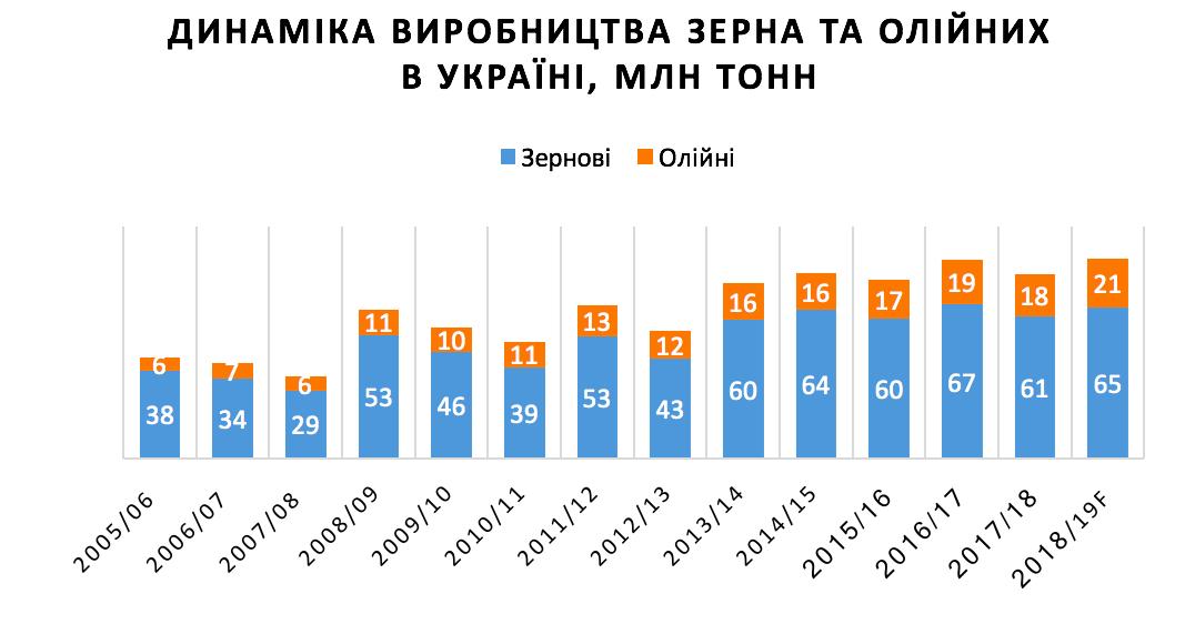 Випадковий майже рекорд: цього року в Україні буде другий в історії врожай зернових. Що не так?, фото-1