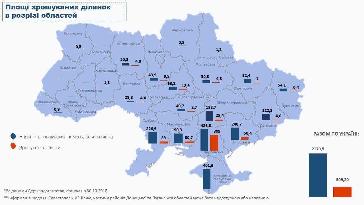 (Не)зрошувані землі в Україні: мільярдні збитки вже і загроза спустелювання в недалекій перспективі, фото-1