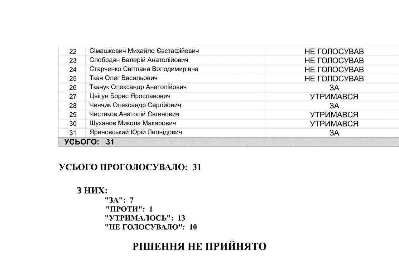 """Депутатське рабство"": Олена Мазій вирішила достроково скласти мандат, фото-2"