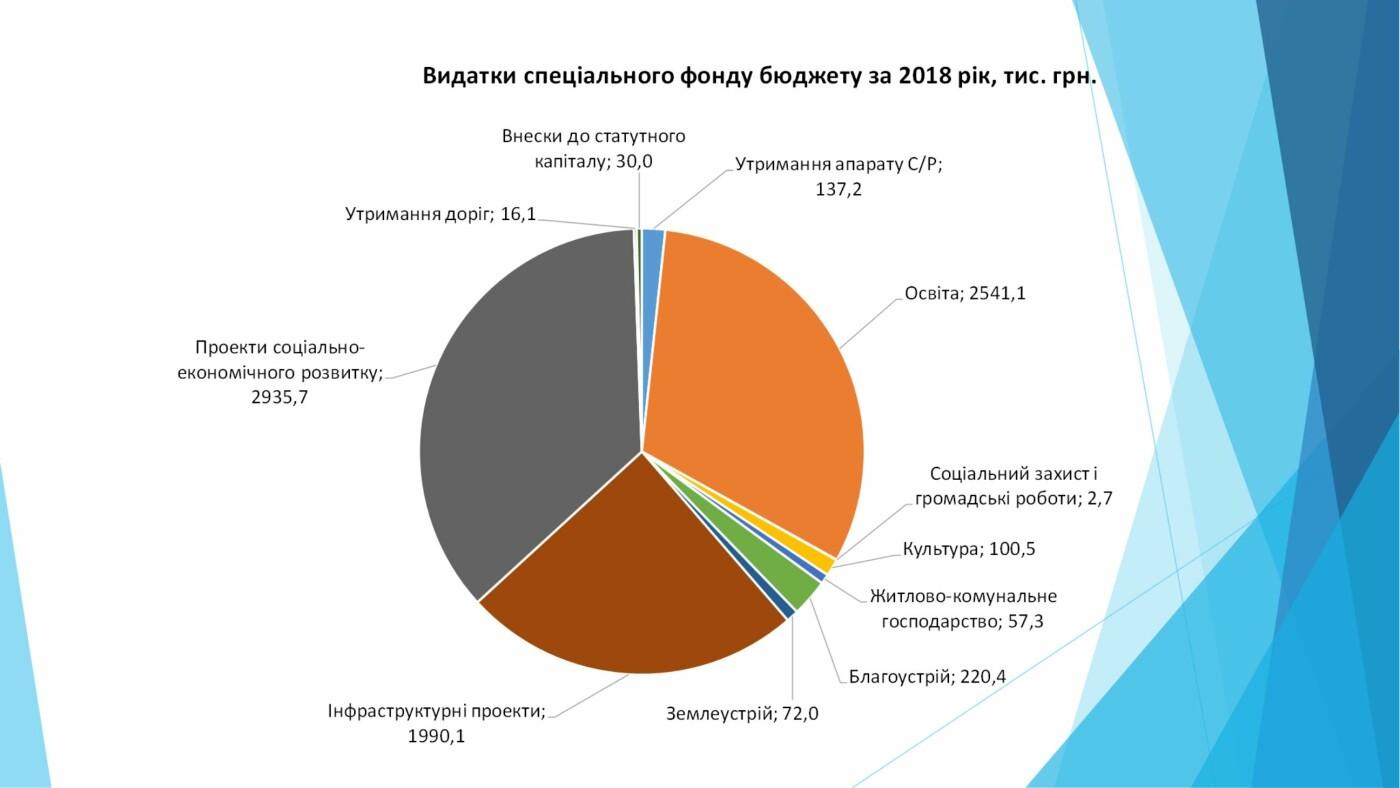 Річний звіт виконаних робіт голови Староушицької селищної ради Анатолія Тимчука, фото-3