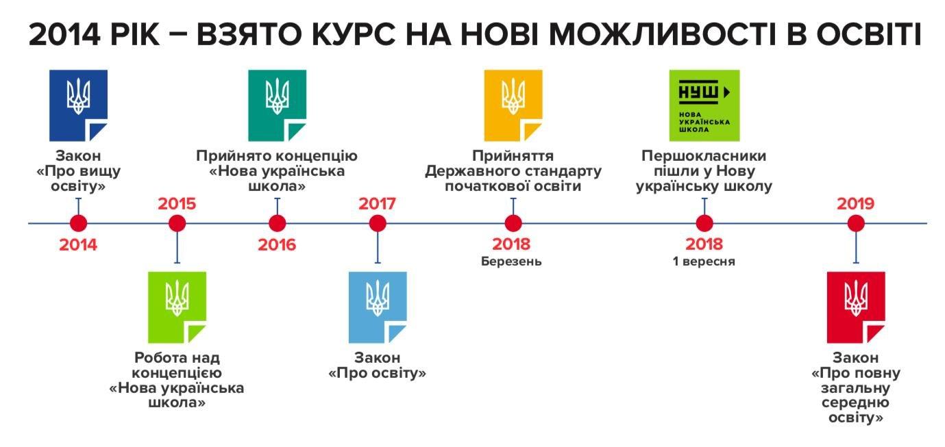 Нова школа: що буде з середньою освітою?, фото-1, Джерело: mon.gov.ua