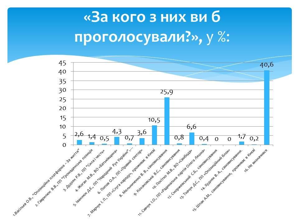 Соціологія визначила лідера у дострокових парламентських виборах по 193 виборчому округу, фото-3