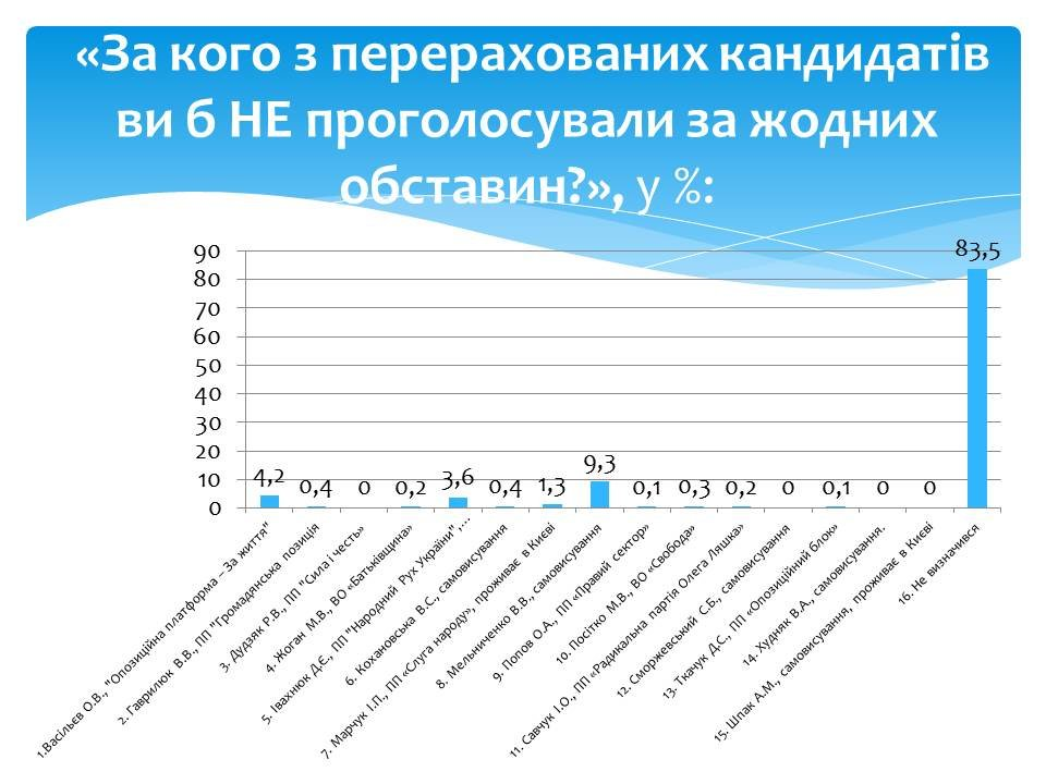 Соціологія визначила лідера у дострокових парламентських виборах по 193 виборчому округу, фото-4