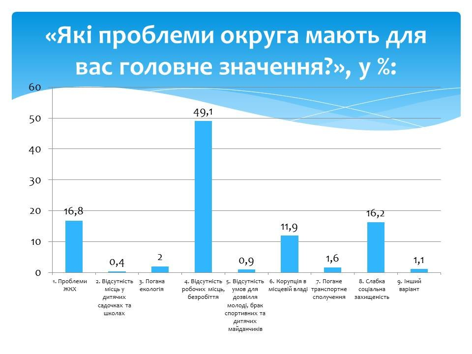 Соціологія визначила лідера у дострокових парламентських виборах по 193 виборчому округу, фото-6