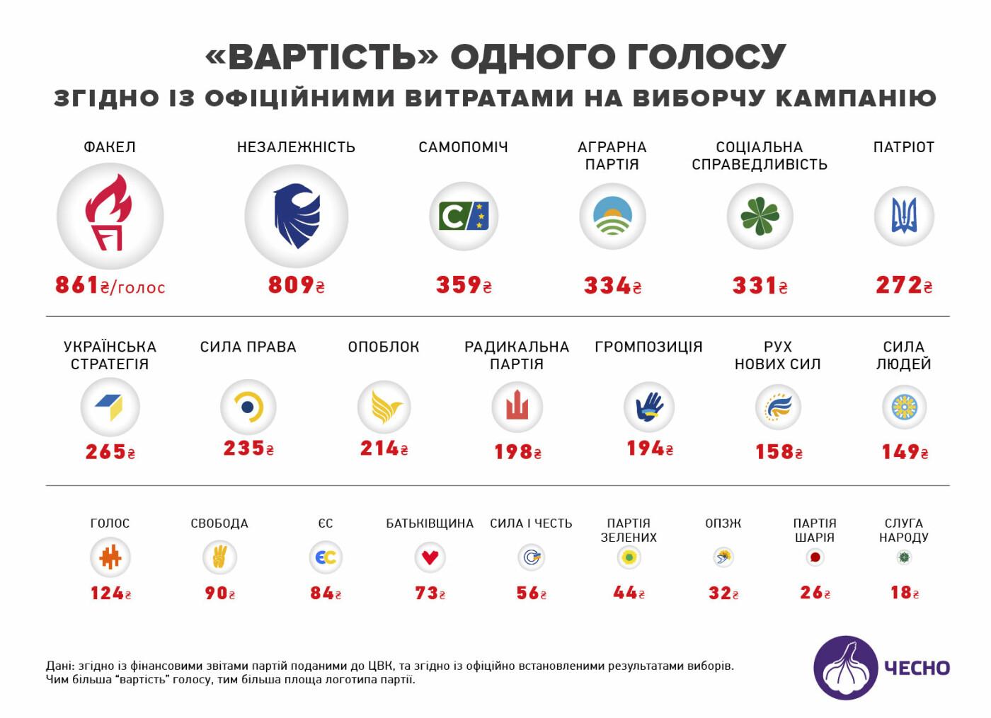 Вартість мандата: яким партіям нардепи обійшлися найдорожче?, фото-2