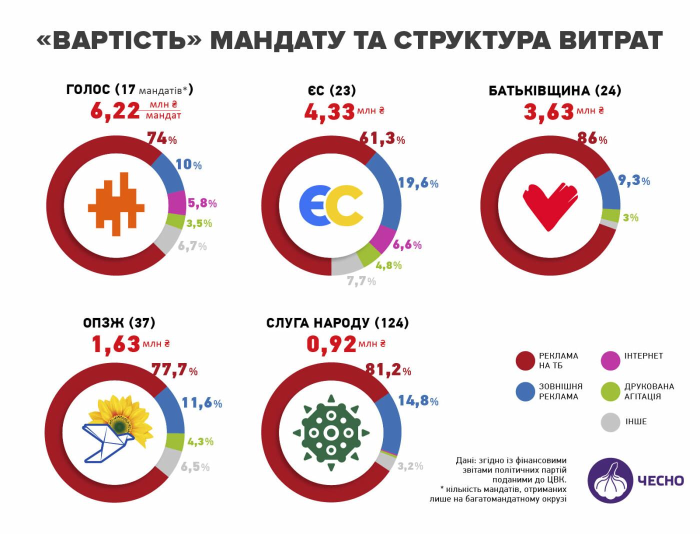 Вартість мандата: яким партіям нардепи обійшлися найдорожче?, фото-1