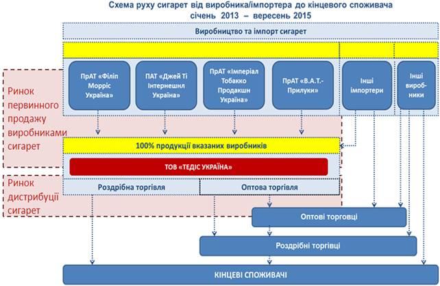 Про підвищення цін на тютюнову продукцію в Україні, фото-1