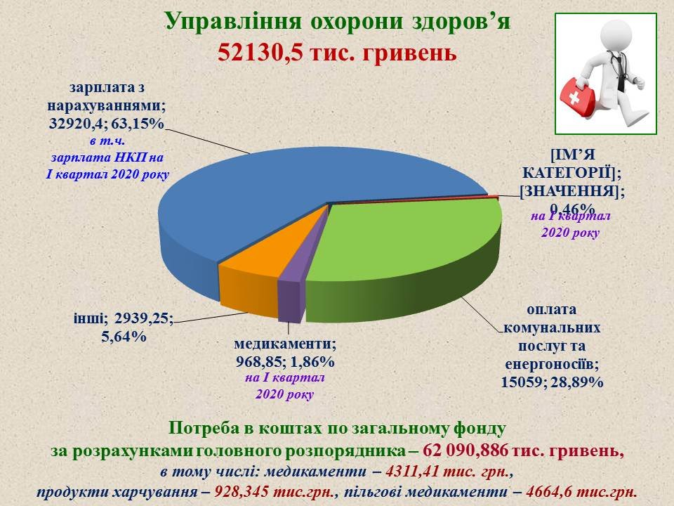 Проєкт міського бюджету-2020, фото-13