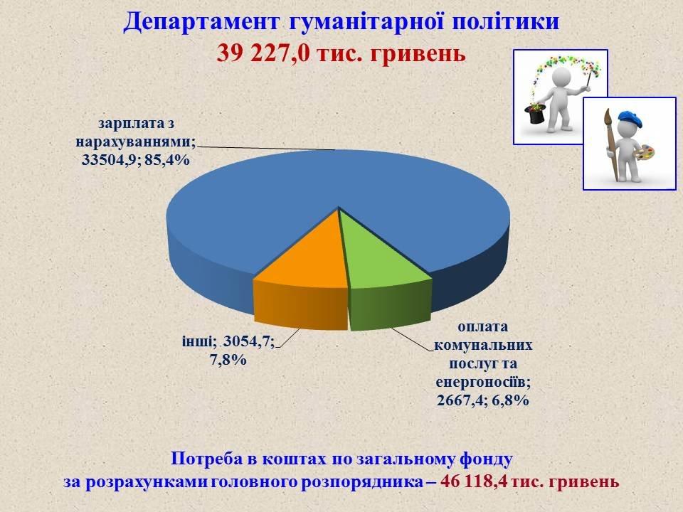 Проєкт міського бюджету-2020, фото-15