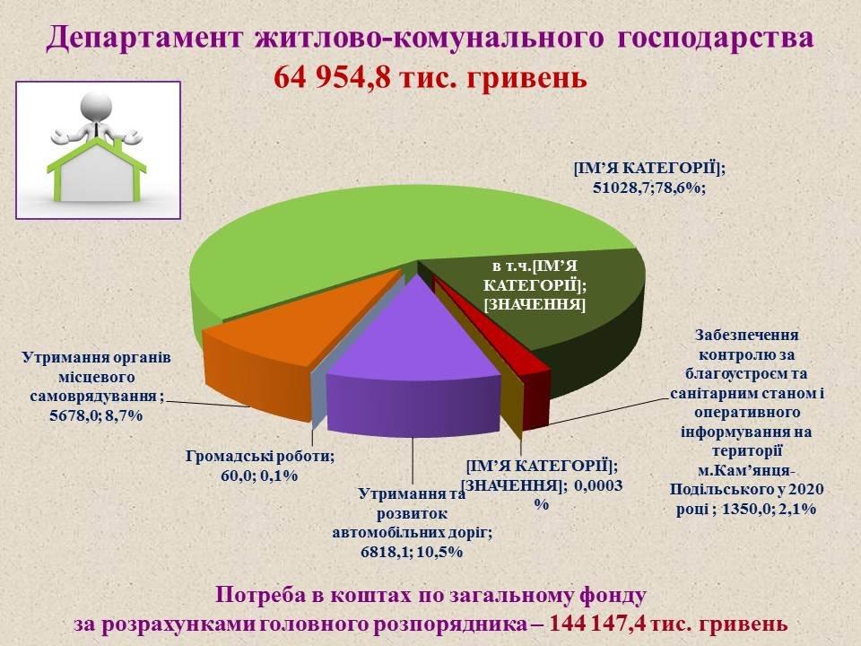 Проєкт міського бюджету-2020, фото-16