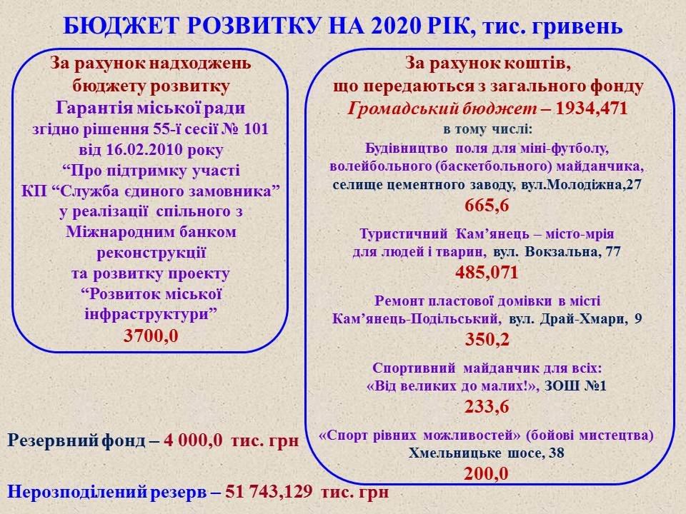 Проєкт міського бюджету-2020, фото-17