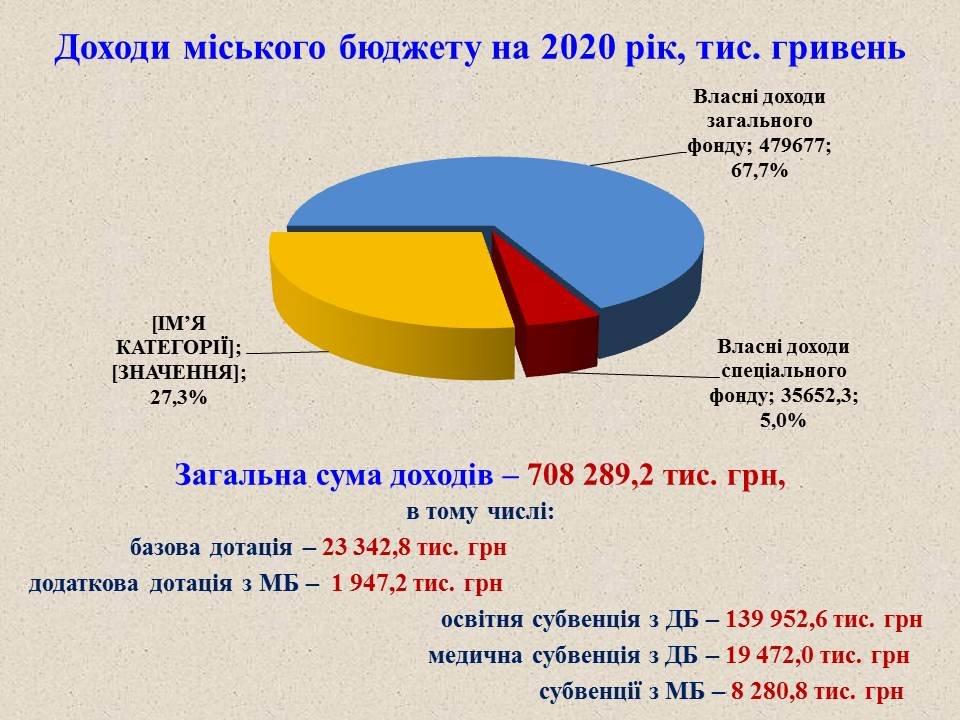 Проєкт міського бюджету-2020, фото-1