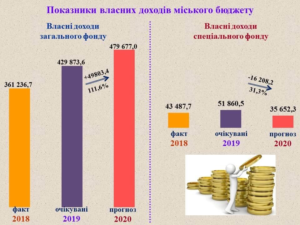 Проєкт міського бюджету-2020, фото-2