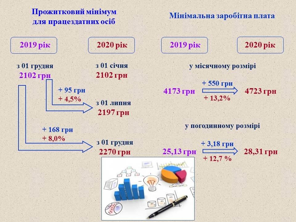 Проєкт міського бюджету-2020, фото-3