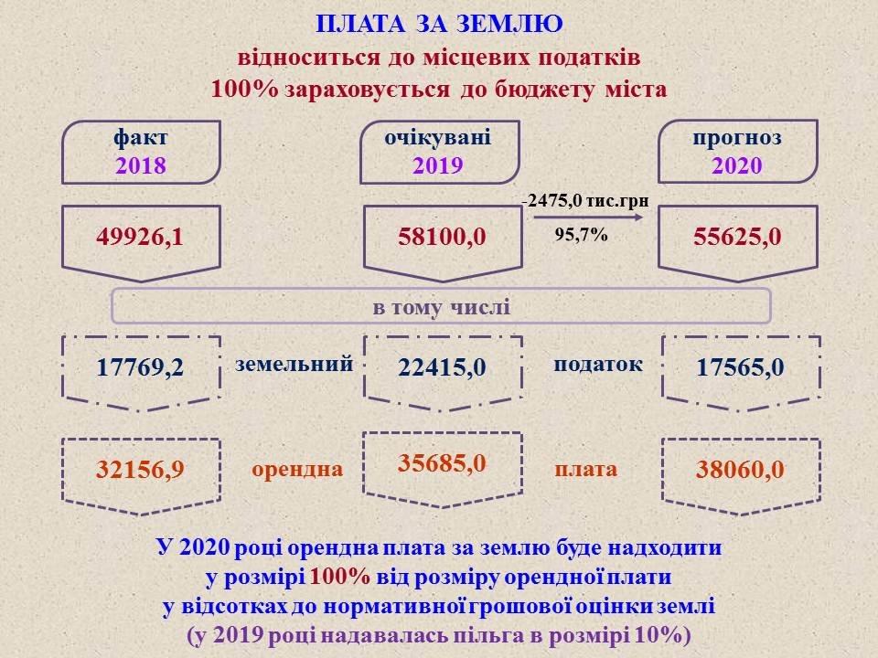 Проєкт міського бюджету-2020, фото-5