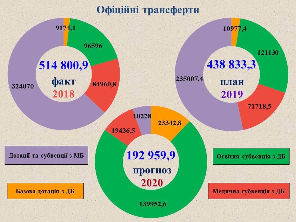 Проєкт міського бюджету-2020, фото-8