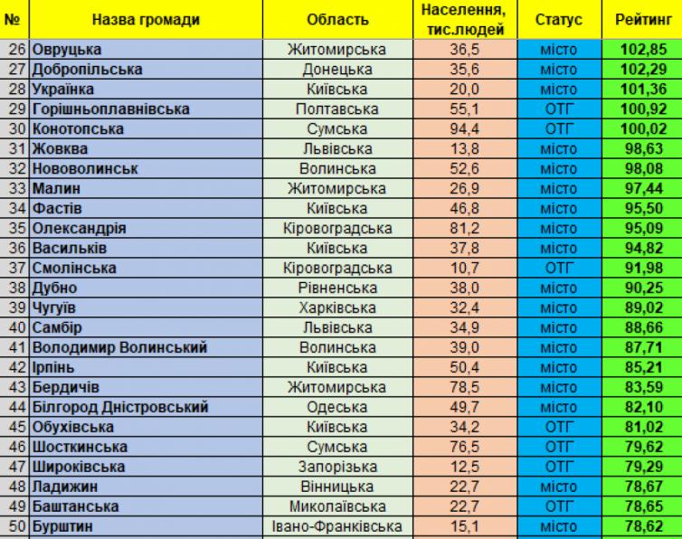 Кам'янець-Подільський займає друге місце у рейтингу найпривабливіших для інвестицій, фото-2