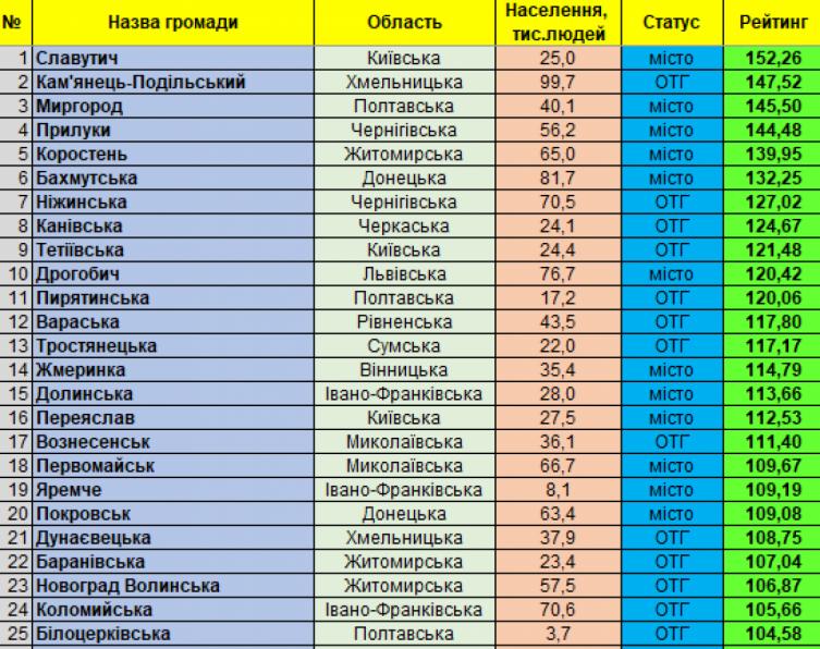 Кам'янець-Подільський займає друге місце у рейтингу найпривабливіших для інвестицій, фото-1
