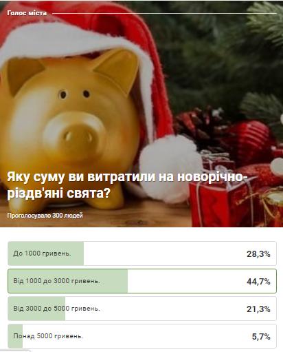 Яку суму витратили кам'янчани на новорічно-різдвяні свята?, фото-1