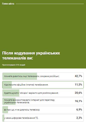Понад 40% кам'янчан почали дивитись російське телебачення, фото-1