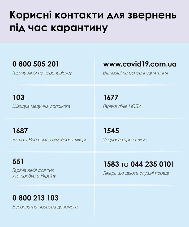 Ситуація із коронавірусною інфекцією у Кам'янці-Подільському та районі, фото-1