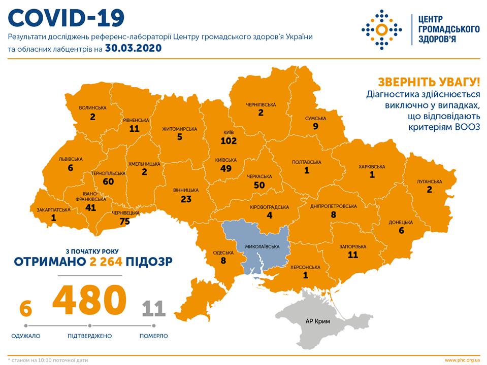 Ситуація із коронавірусною інфекцією у Кам'янці-Подільському та районі станом на 30  березня, фото-1