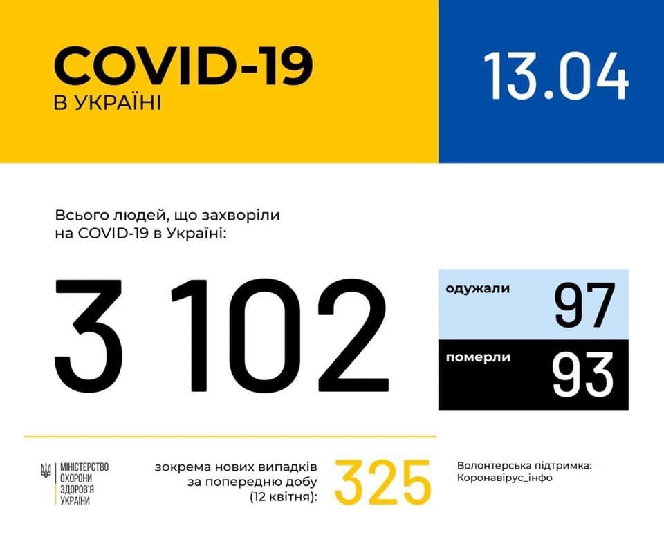 Ситуація із коронавірусною інфекцією у Кам'янці-Подільському та районі станом на 13 квітня, фото-2