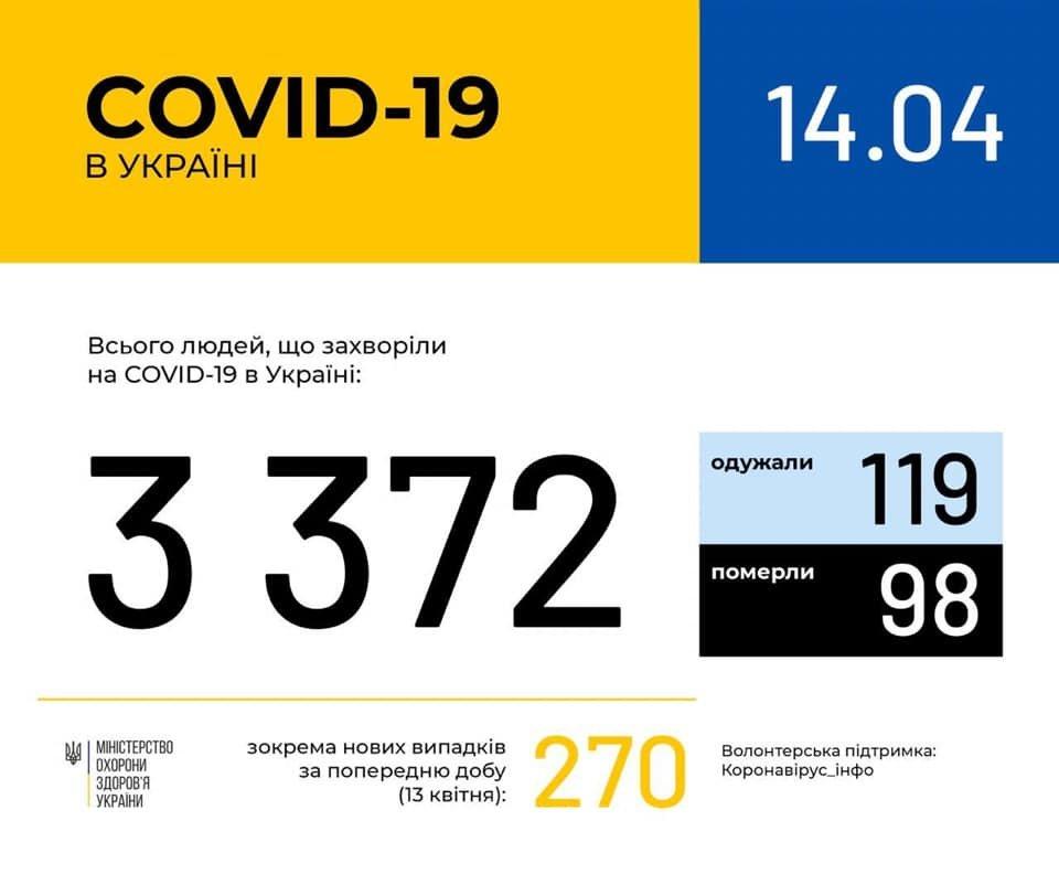 Ситуація із коронавірусною інфекцією у Кам'янці-Подільському станом на 14 квітня, фото-1