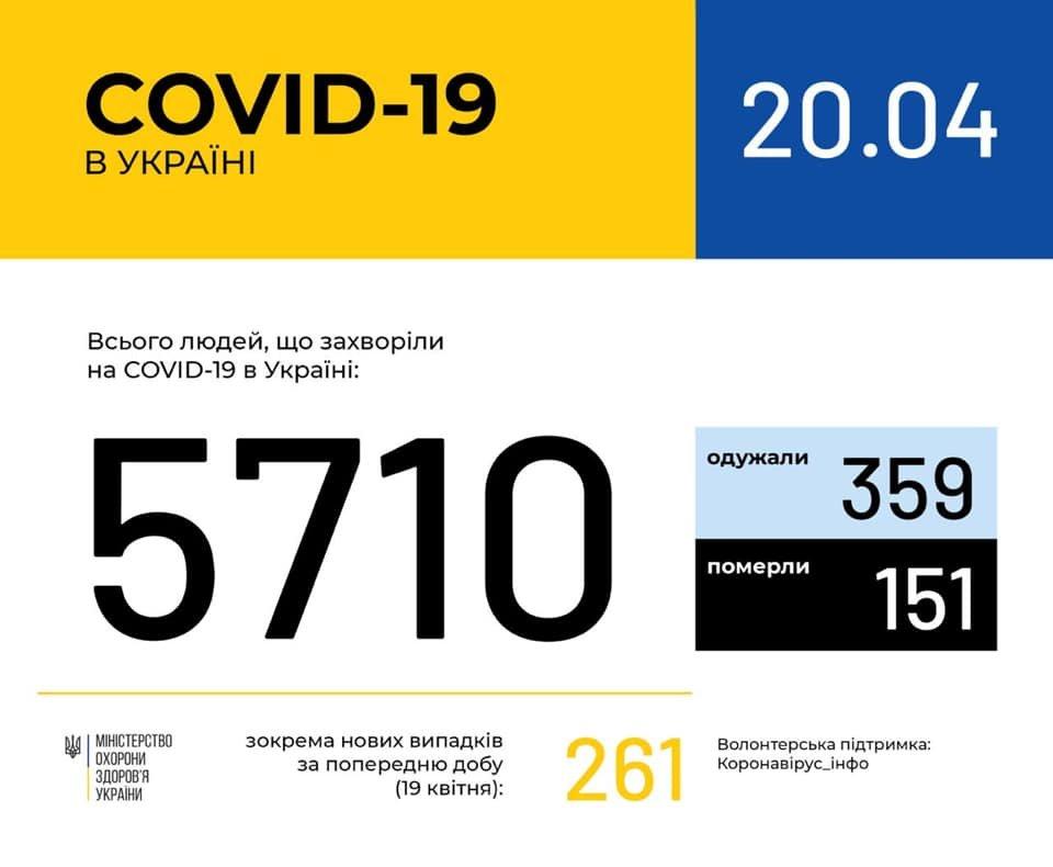 Ситуація із коронавірусною інфекцією у Кам'янці-Подільському станом на 20 квітня, фото-1