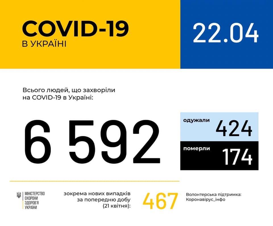 Ситуація із коронавірусною інфекцією у Кам'янці-Подільському станом на 22 квітня, фото-2